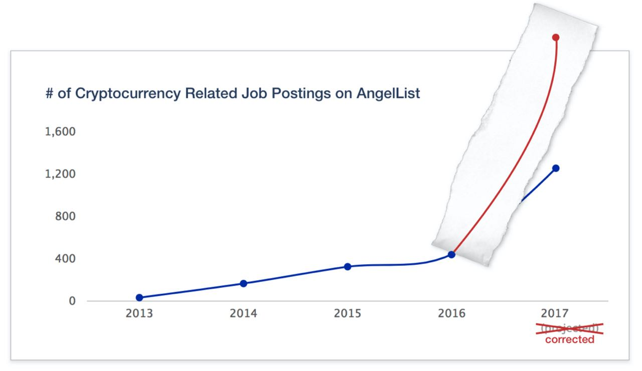 Number of cryptocurrency related job postings